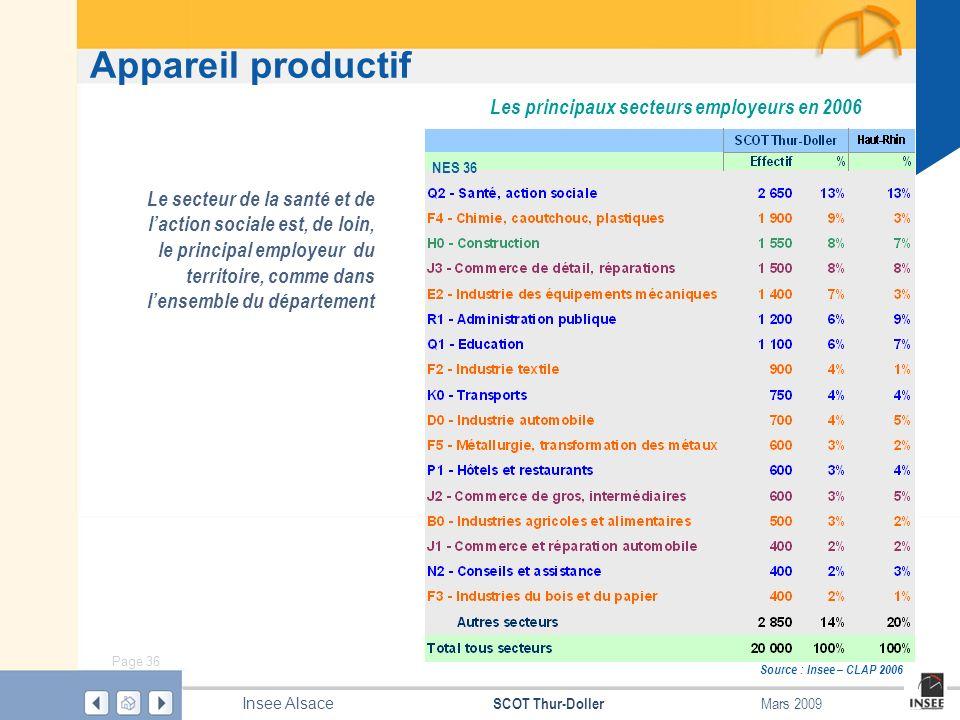 Page 36 SCOT Thur-Doller Insee Alsace Mars 2009 Appareil productif Source : Insee – CLAP 2006 Le secteur de la santé et de laction sociale est, de loi