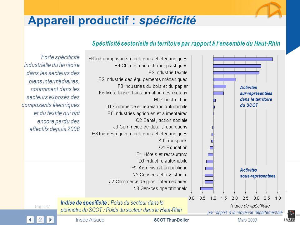 Page 37 SCOT Thur-Doller Insee Alsace Mars 2009 Appareil productif : spécificité Source : Insee – CLAP 2005 Forte spécificité industrielle du territoi