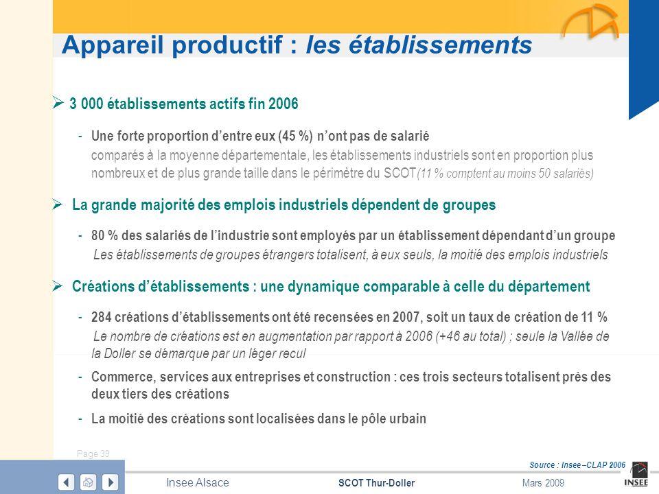 Page 39 SCOT Thur-Doller Insee Alsace Mars 2009 Appareil productif : les établissements Source : Insee –CLAP 2006 3 000 établissements actifs fin 2006