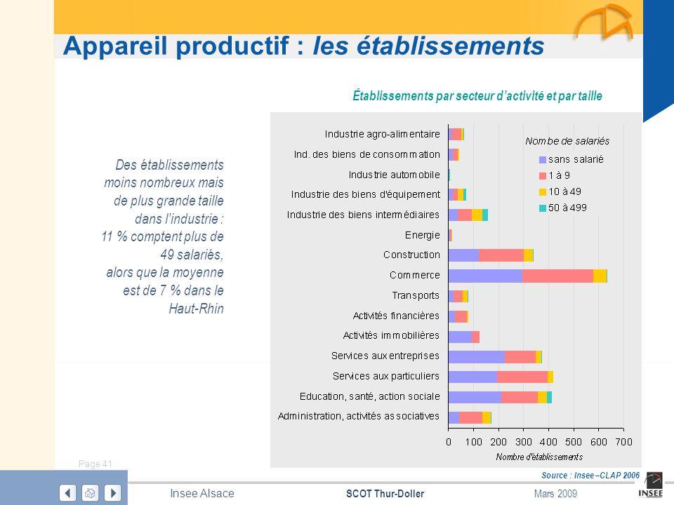 Page 41 SCOT Thur-Doller Insee Alsace Mars 2009 Appareil productif : les établissements Source : Insee –CLAP 2006 Établissements par secteur dactivité