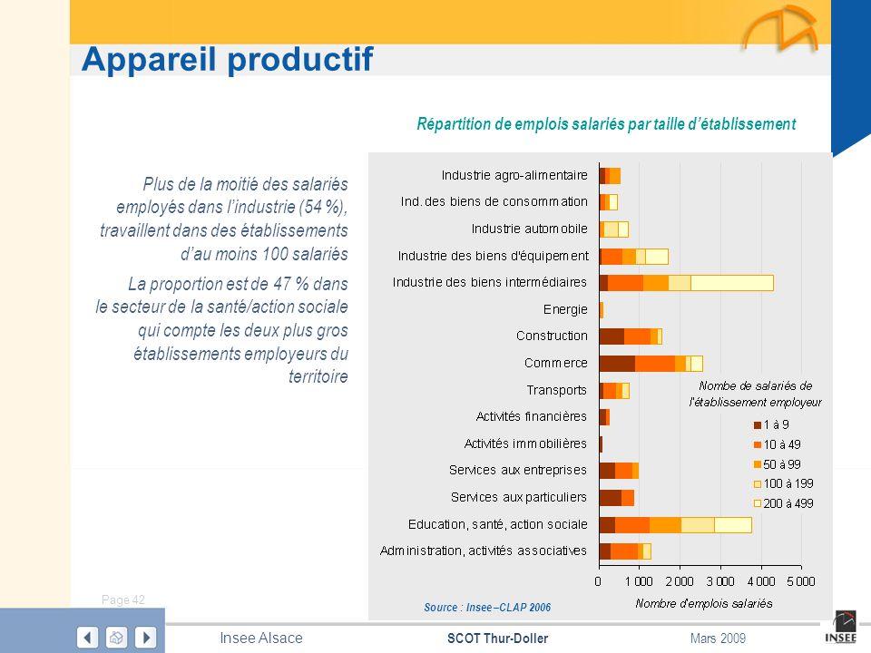 Page 42 SCOT Thur-Doller Insee Alsace Mars 2009 Appareil productif Répartition de emplois salariés par taille détablissement Source : Insee –CLAP 2006