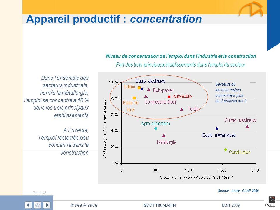 Page 43 SCOT Thur-Doller Insee Alsace Mars 2009 Appareil productif : concentration Source : Insee –CLAP 2006 Niveau de concentration de l'emploi dans