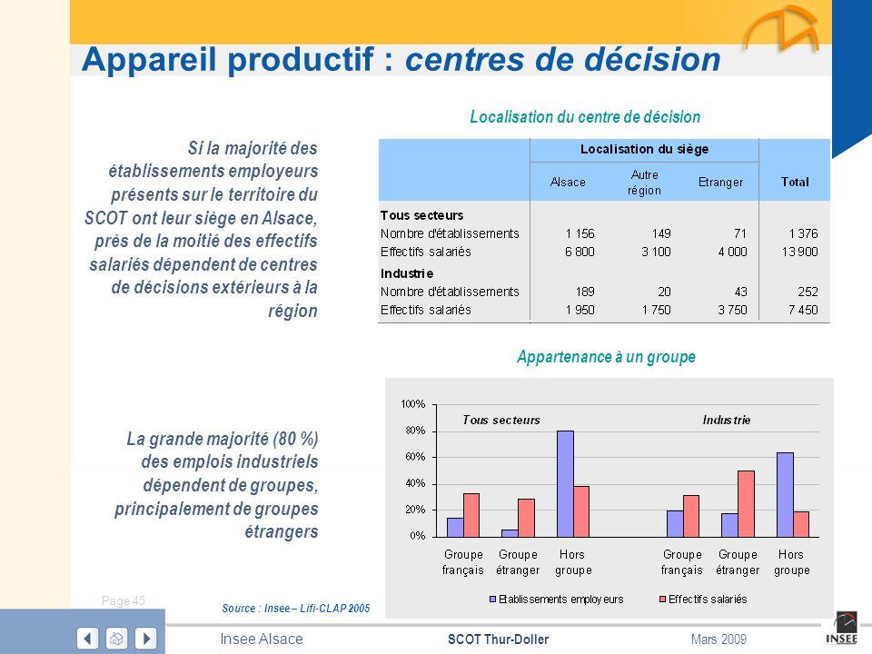 Page 45 SCOT Thur-Doller Insee Alsace Mars 2009 Appareil productif : centres de décision La grande majorité (80 %) des emplois industriels dépendent d