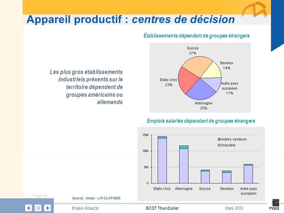 Page 46 SCOT Thur-Doller Insee Alsace Mars 2009 Appareil productif : centres de décision Source : Insee – Lifi-CLAP 2005 Établissements dépendant de g