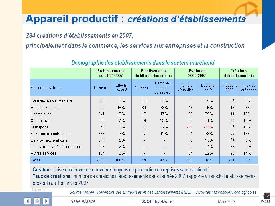 Page 47 SCOT Thur-Doller Insee Alsace Mars 2009 Appareil productif : créations détablissements Source : Insee - Répertoire des Entreprises et des Etab