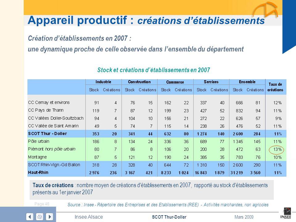 Page 48 SCOT Thur-Doller Insee Alsace Mars 2009 Appareil productif : créations détablissements Source : Insee - Répertoire des Entreprises et des Etab