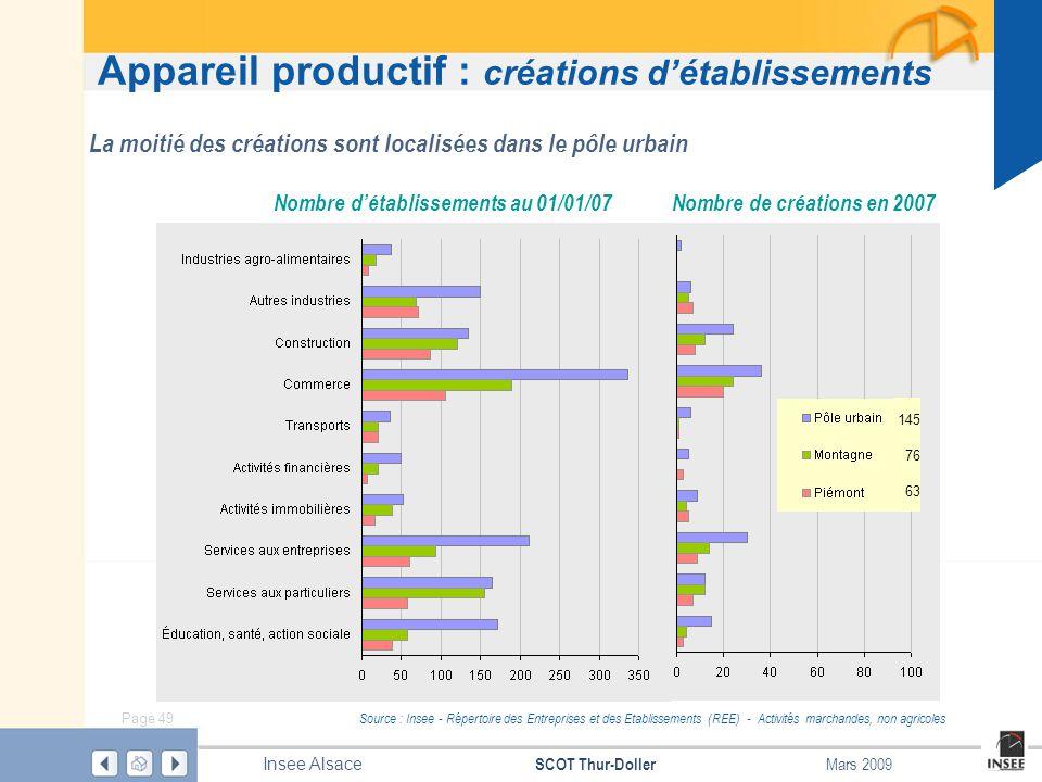 Page 49 SCOT Thur-Doller Insee Alsace Mars 2009 Appareil productif : créations détablissements Source : Insee - Répertoire des Entreprises et des Etab