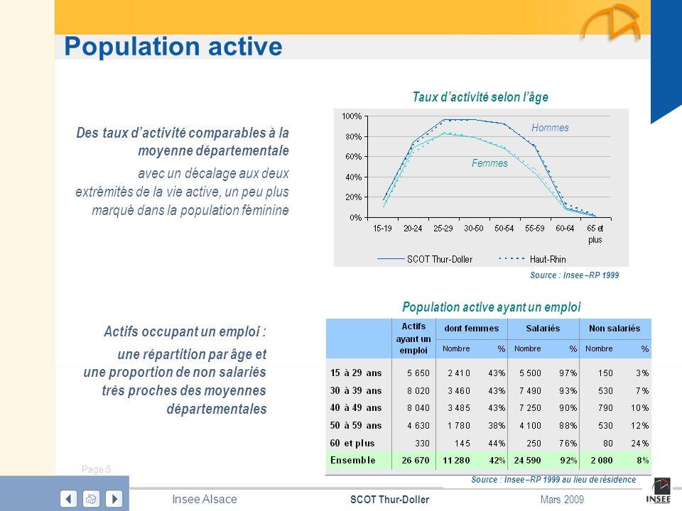 Page 5 SCOT Thur-Doller Insee Alsace Mars 2009 Population active Population active ayant un emploi Source : Insee –RP 1999 au lieu de résidence Hommes