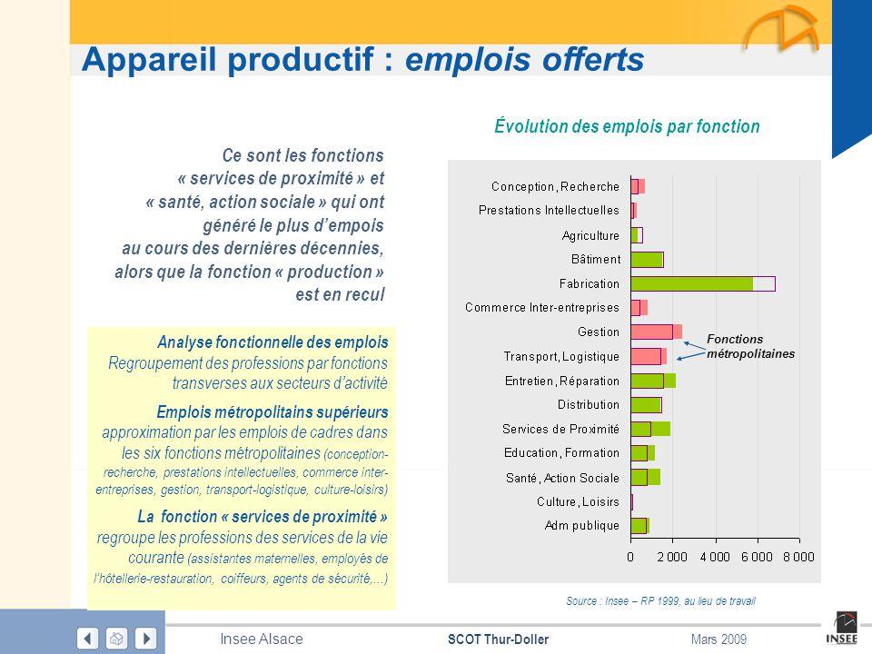Page 53 SCOT Thur-Doller Insee Alsace Mars 2009 Appareil productif : emplois offerts Évolution des emplois par fonction Ce sont les fonctions « servic