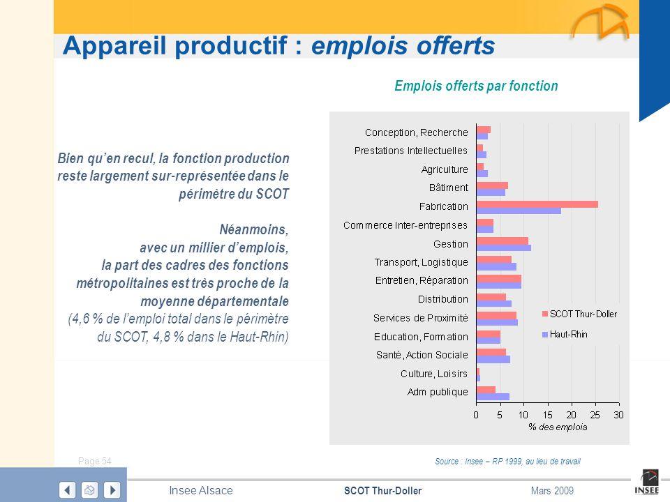 Page 54 SCOT Thur-Doller Insee Alsace Mars 2009 Appareil productif : emplois offerts Emplois offerts par fonction Bien quen recul, la fonction product