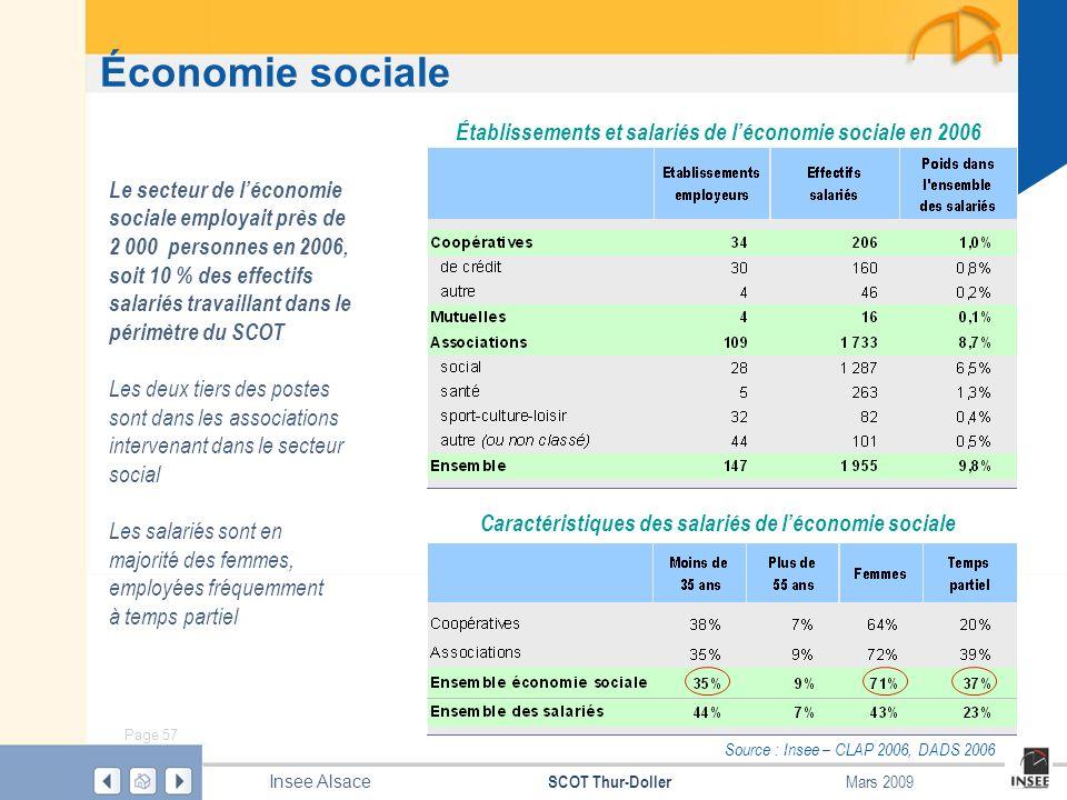 Page 57 SCOT Thur-Doller Insee Alsace Mars 2009 Économie sociale Source : Insee – CLAP 2006, DADS 2006 Établissements et salariés de léconomie sociale