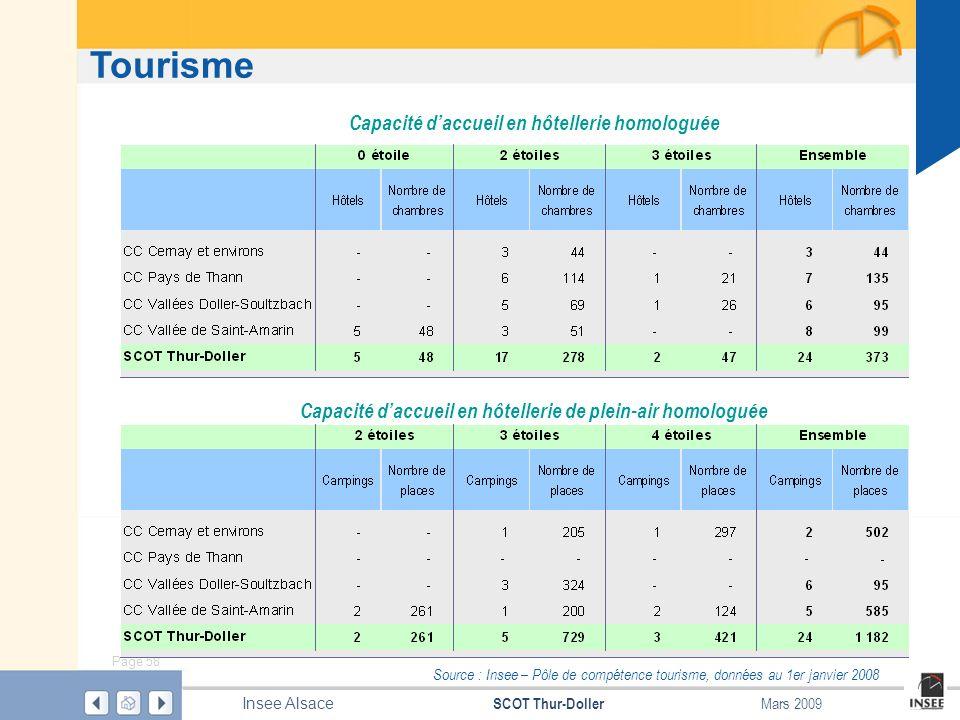 Page 58 SCOT Thur-Doller Insee Alsace Mars 2009 Tourisme Source : Insee – Pôle de compétence tourisme, données au 1er janvier 2008 Capacité daccueil e