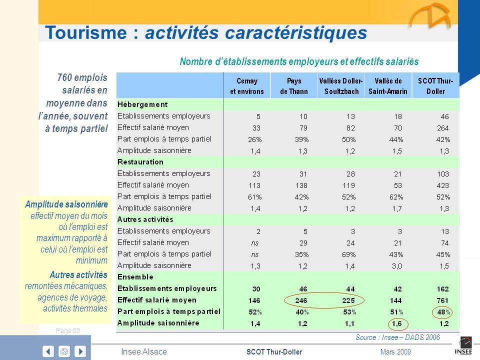 Page 59 SCOT Thur-Doller Insee Alsace Mars 2009 Tourisme : activités caractéristiques Source : Insee – DADS 2006 Nombre détablissements employeurs et