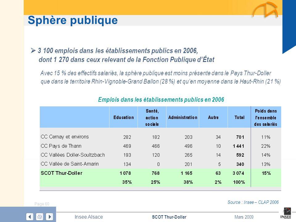 Page 60 SCOT Thur-Doller Insee Alsace Mars 2009 Sphère publique Source : Insee – CLAP 2006 Emplois dans les établissements publics en 2006 3 100 emplo