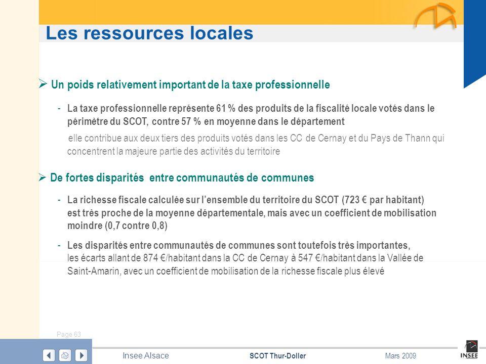 Page 63 SCOT Thur-Doller Insee Alsace Mars 2009 Les ressources locales Un poids relativement important de la taxe professionnelle - La taxe profession
