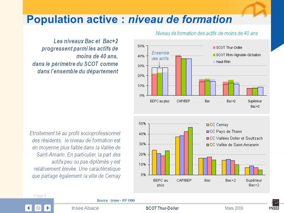 Page 9 SCOT Thur-Doller Insee Alsace Mars 2009 Population active : niveau de formation Source : Insee – RP 1999 Les diplômés de lenseignement supérieur se concentrent dans la partie- est du territoire 26 % des actifs de moins de 40 ans résidant dans Piémont, hors pôle urbain, possèdent un diplôme supérieur au Bac, contre 16 % dans la partie Montagne Part des titulaires dun diplôme supérieur au bac parmi les actifs de moins de 40 ans