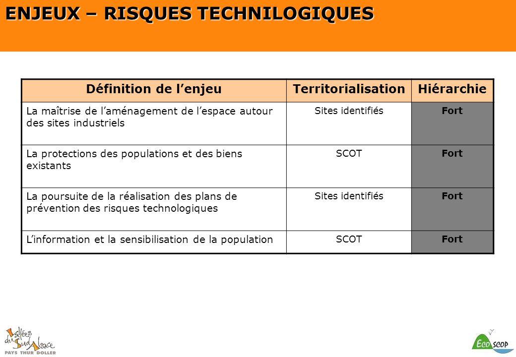 SCOT du Pays Thur Doller ENJEUX – RISQUES TECHNILOGIQUES Définition de lenjeuTerritorialisationHiérarchie La maîtrise de laménagement de lespace autou