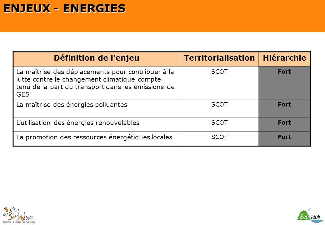 SCOT du Pays Thur Doller ENJEUX - ENERGIES Définition de lenjeuTerritorialisationHiérarchie La maîtrise des déplacements pour contribuer à la lutte co