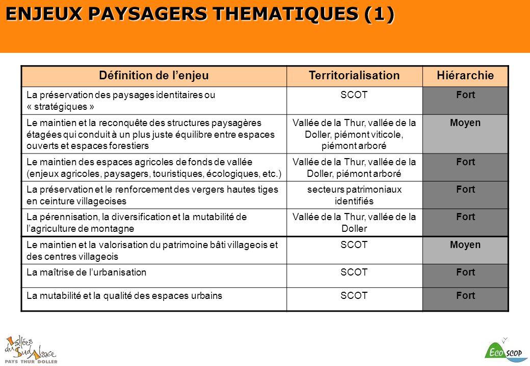 SCOT du Pays Thur Doller ENJEUX PAYSAGERS THEMATIQUES (1) Définition de lenjeuTerritorialisationHiérarchie La préservation des paysages identitaires o