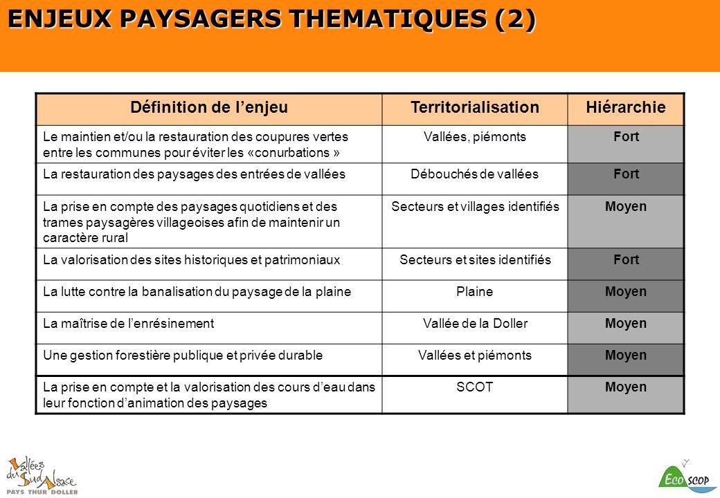 SCOT du Pays Thur Doller Définition de lenjeuTerritorialisationHiérarchie Le maintien et/ou la restauration des coupures vertes entre les communes pou