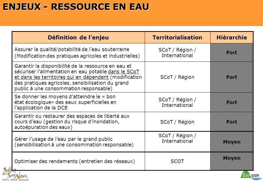 SCOT du Pays Thur Doller ENJEUX - RESSOURCE EN EAU Définition de lenjeuTerritorialisationHiérarchie Assurer la qualité/potabilité de leau souterraine
