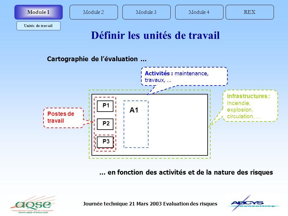 Journée technique 21 Mars 2003 Evaluation des risques Module 2REXModule 4Module 3Module 1 Unités de travail Définir les unités de travail Cartographie