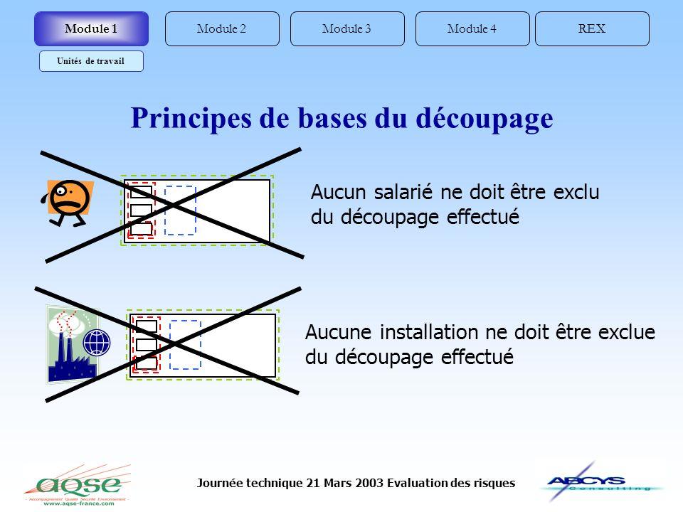 Journée technique 21 Mars 2003 Evaluation des risques Module 2REXModule 4Module 3Module 1 Unités de travail Principes de bases du découpage Aucun sala
