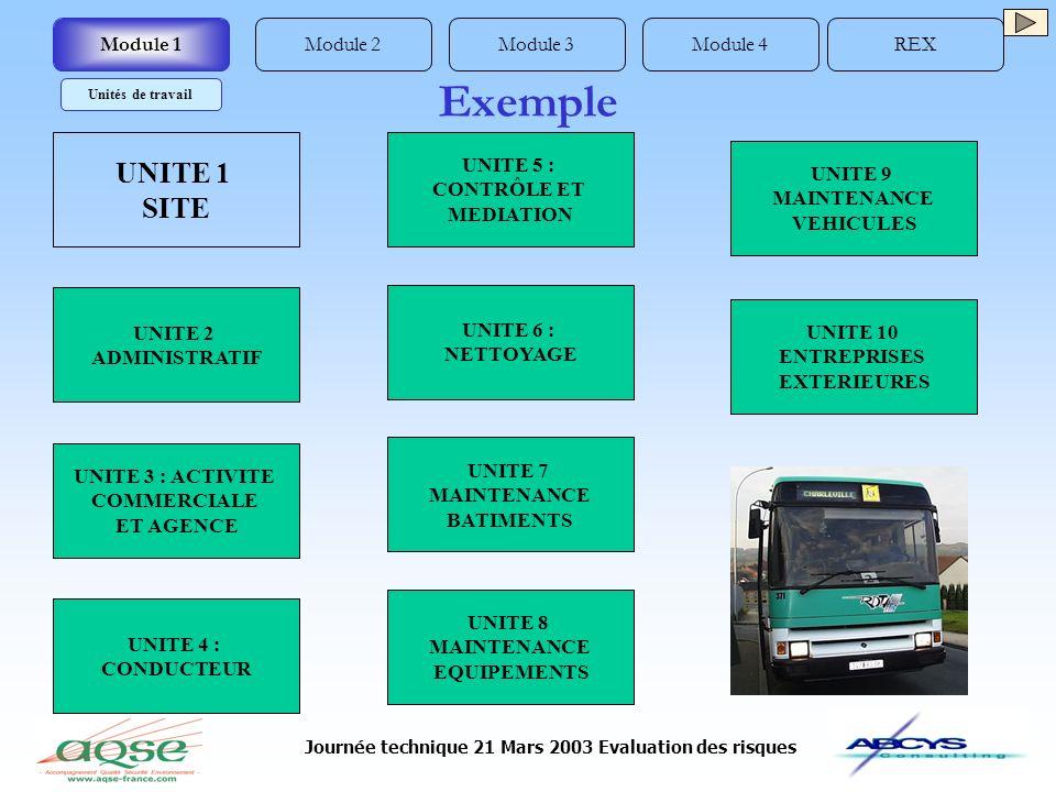Journée technique 21 Mars 2003 Evaluation des risques UNITE 1 SITE UNITE 2 ADMINISTRATIF UNITE 3 : ACTIVITE COMMERCIALE ET AGENCE UNITE 4 : CONDUCTEUR