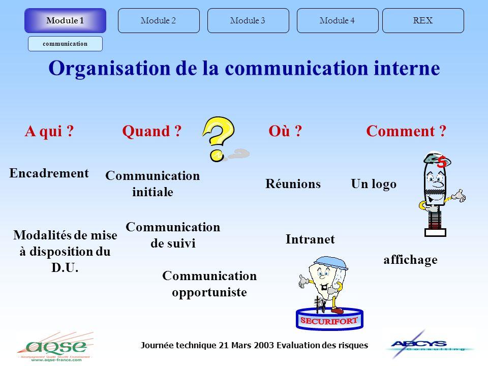 Journée technique 21 Mars 2003 Evaluation des risques Un logo Encadrement Communication de suivi Communication initiale Communication opportuniste A q