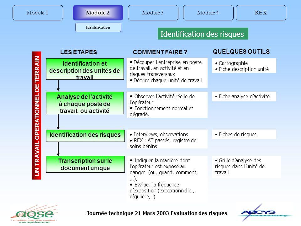 Journée technique 21 Mars 2003 Evaluation des risques Module 1REXModule 4Module 3Module 2 Identification Identification et description des unités de t