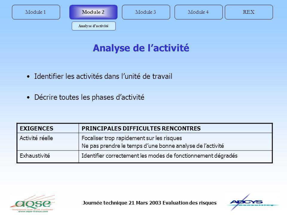 Journée technique 21 Mars 2003 Evaluation des risques Module 1REXModule 4Module 3Module 2 Analyse de lactivité Analyse dactivité EXIGENCESPRINCIPALES