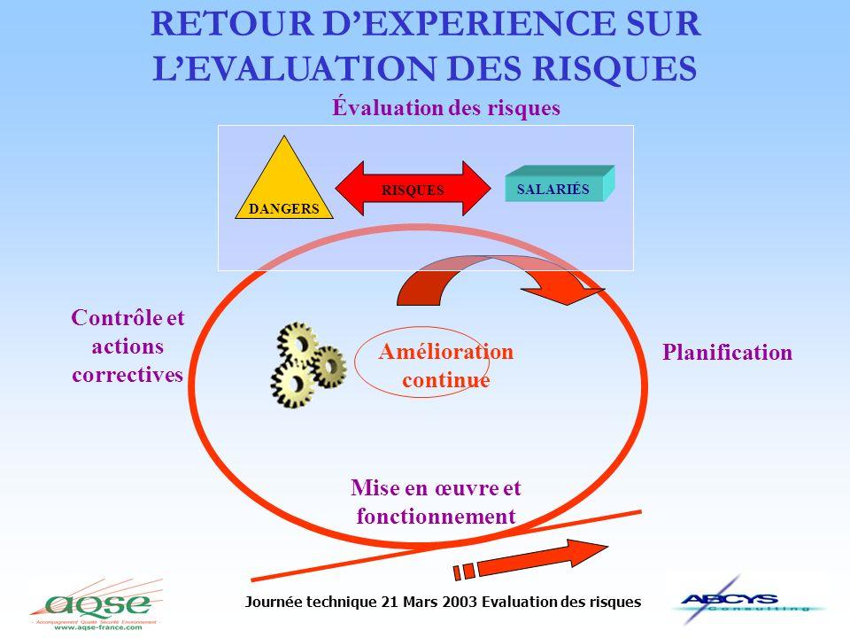 Journée technique 21 Mars 2003 Evaluation des risques Module 1REXModule 4Module 2Module 3 Critères dévaluation Maîtrise Fréquence dexposition Gravité RISQUE
