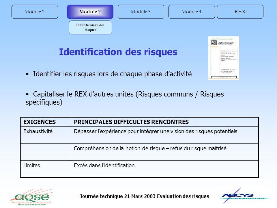 Journée technique 21 Mars 2003 Evaluation des risques Module 1REXModule 4Module 3Module 2 Identification des risques EXIGENCESPRINCIPALES DIFFICULTES
