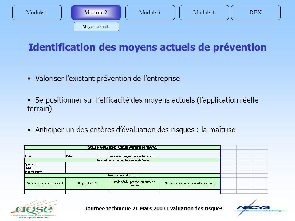 Journée technique 21 Mars 2003 Evaluation des risques Module 1REXModule 4Module 3Module 2 Moyens actuels Identification des moyens actuels de préventi