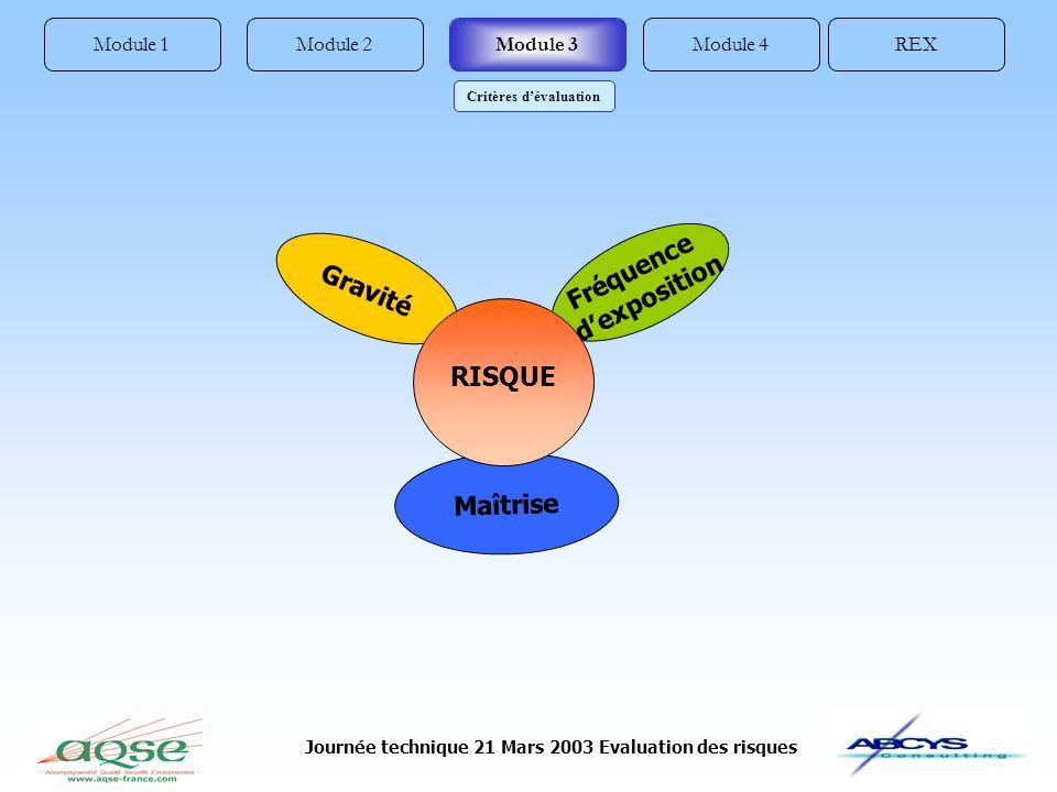 Journée technique 21 Mars 2003 Evaluation des risques Module 1REXModule 4Module 2Module 3 Critères dévaluation Maîtrise Fréquence dexposition Gravité