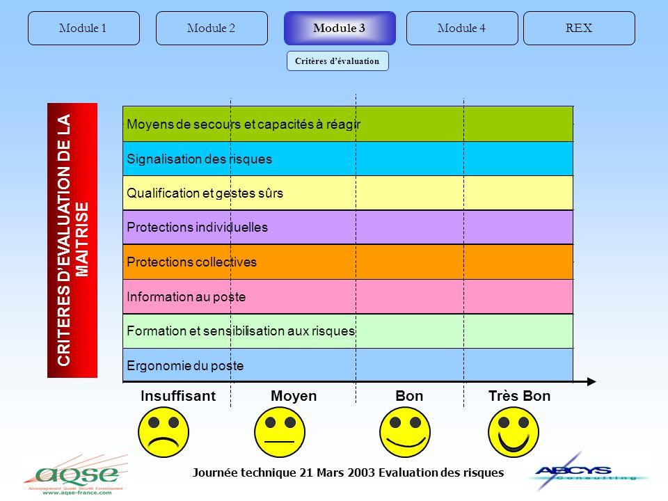 Journée technique 21 Mars 2003 Evaluation des risques Module 1REXModule 4Module 2Module 3 Critères dévaluation
