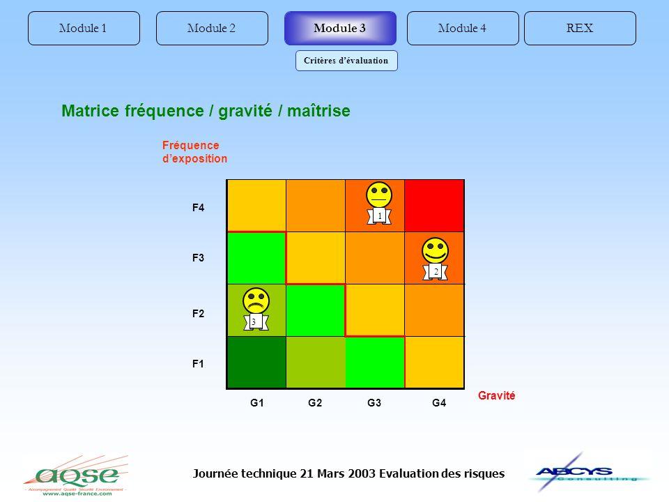 Journée technique 21 Mars 2003 Evaluation des risques Module 1REXModule 4Module 2Module 3 Critères dévaluation Matrice fréquence / gravité / maîtrise F4 F3 F2 F1 G1G2G3G4 Gravité 1 3 2 Fréquence dexposition