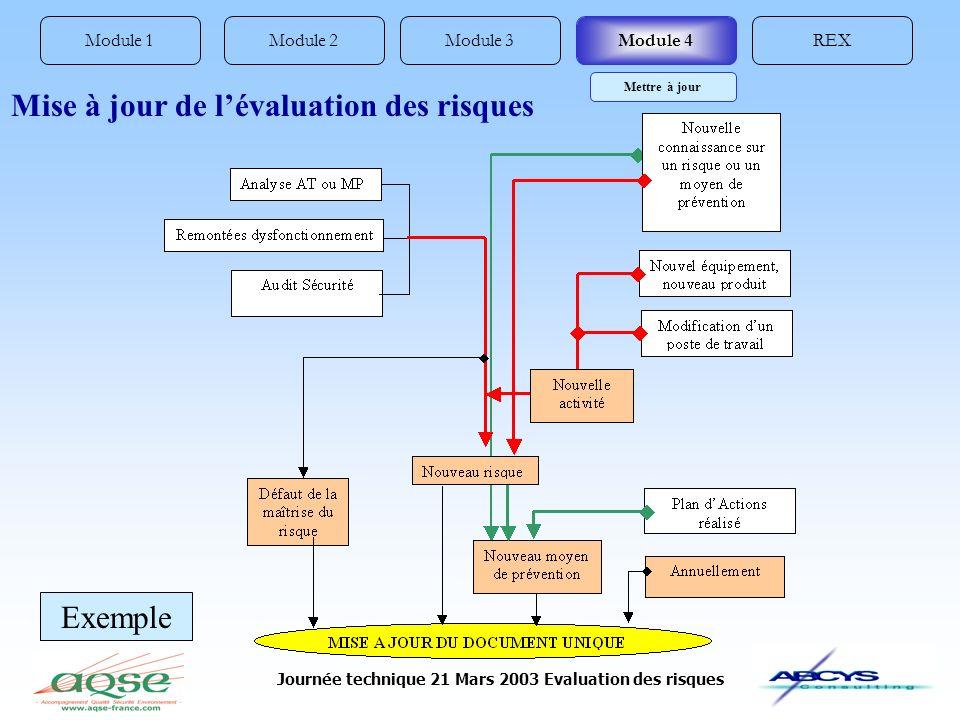 Journée technique 21 Mars 2003 Evaluation des risques Module 1REXModule 3Module 2Module 4 Mise à jour de lévaluation des risques Mettre à jour Exemple