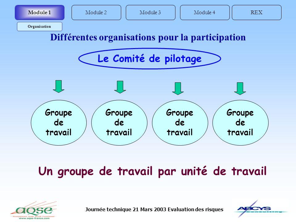 Journée technique 21 Mars 2003 Evaluation des risques Le Comité de pilotage Groupe de travail Un groupe de travail par unité de travail Module 2REXModule 4Module 3Module 1 Organisation Différentes organisations pour la participation