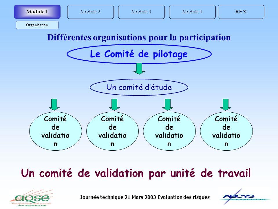 Journée technique 21 Mars 2003 Evaluation des risques Le Comité de pilotage Comité de validatio n Un comité de validation par unité de travail Un comi