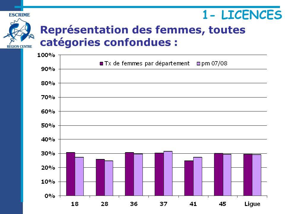 Représentation des femmes, toutes catégories confondues :