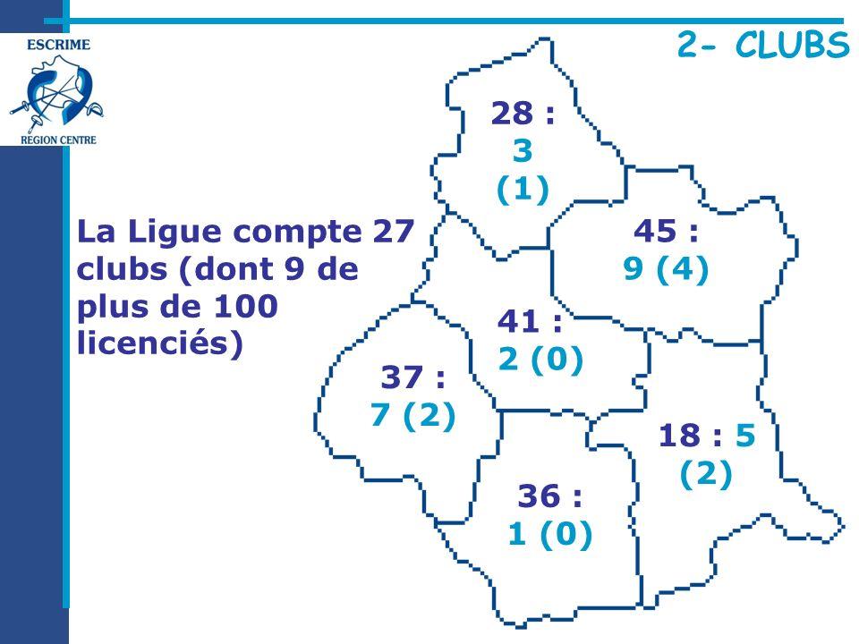 2- CLUBS La Ligue compte 27 clubs (dont 9 de plus de 100 licenciés) 37 : 7 (2) 18 : 5 (2) 45 : 9 (4) 28 : 3 (1) 36 : 1 (0) 41 : 2 (0)
