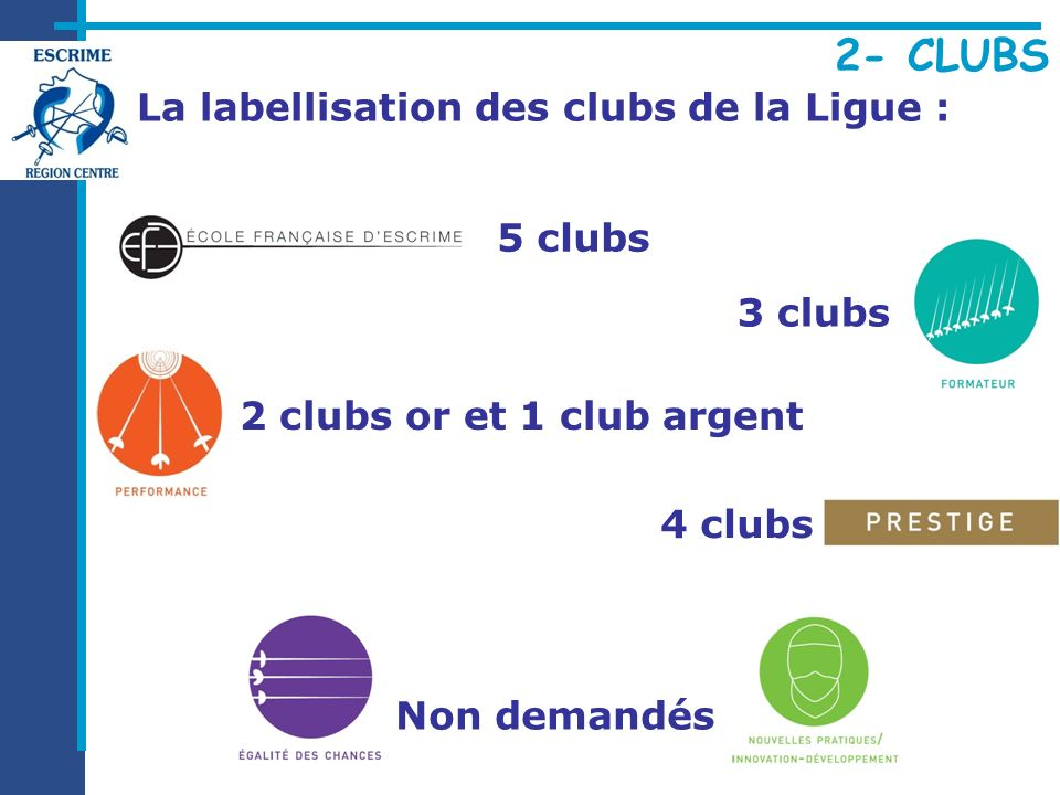 La labellisation des clubs de la Ligue : 5 clubs Non demandés 3 clubs 4 clubs 2 clubs or et 1 club argent
