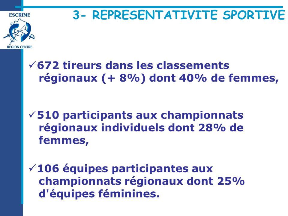 3- REPRESENTATIVITE SPORTIVE 672 tireurs dans les classements régionaux (+ 8%) dont 40% de femmes, 510 participants aux championnats régionaux individuels dont 28% de femmes, 106 équipes participantes aux championnats régionaux dont 25% d équipes féminines.