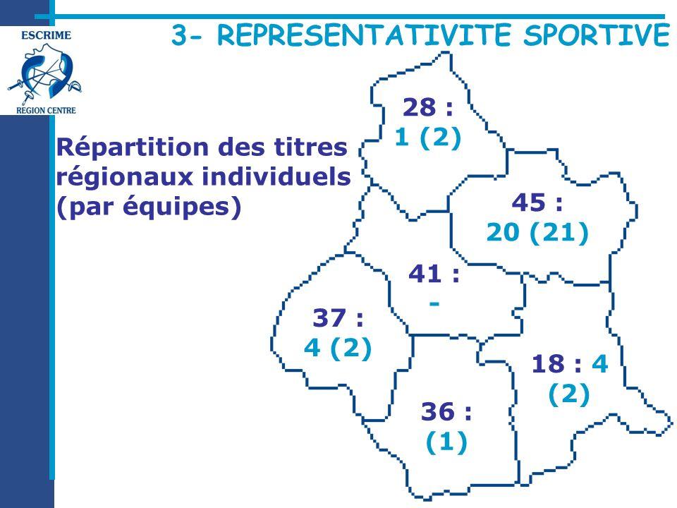 Répartition des titres régionaux individuels (par équipes) 37 : 4 (2) 18 : 4 (2) 45 : 20 (21) 28 : 1 (2) 36 : (1) 41 : -