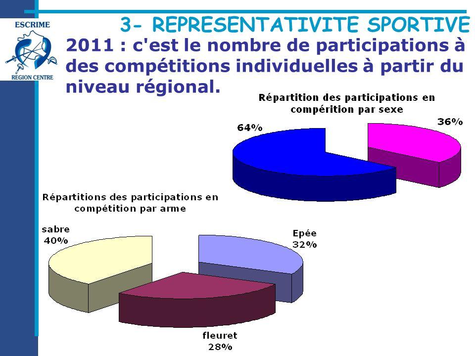 3- REPRESENTATIVITE SPORTIVE 2011 : c'est le nombre de participations à des compétitions individuelles à partir du niveau régional.