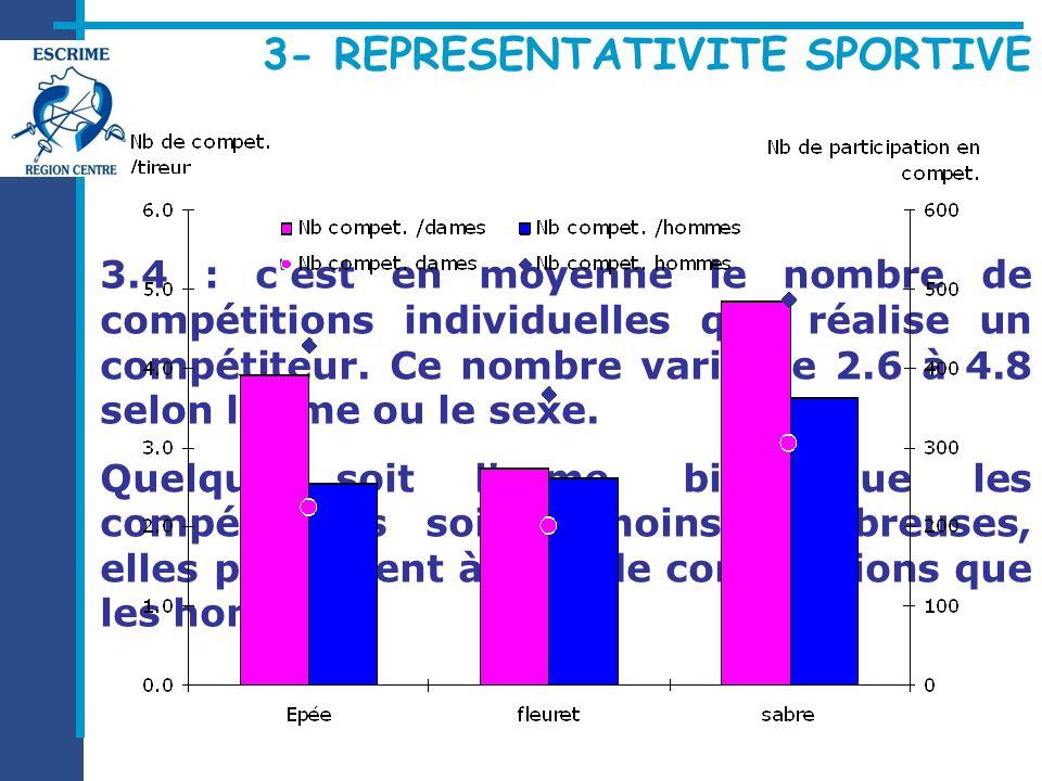 3.4 : c'est en moyenne le nombre de compétitions individuelles que réalise un compétiteur. Ce nombre varie de 2.6 à 4.8 selon l'arme ou le sexe. Quelq