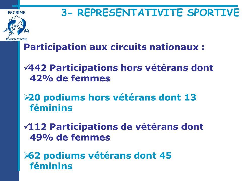 Participation aux circuits nationaux : 442 Participations hors vétérans dont 42% de femmes 112 Participations de vétérans dont 49% de femmes 20 podium