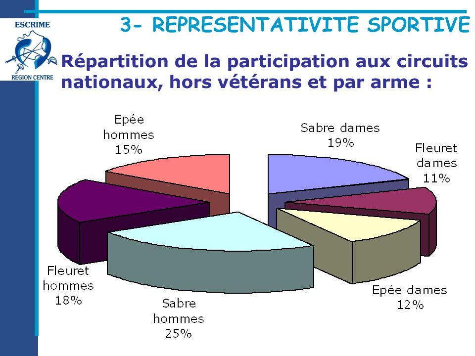 Répartition de la participation aux circuits nationaux, hors vétérans et par arme :