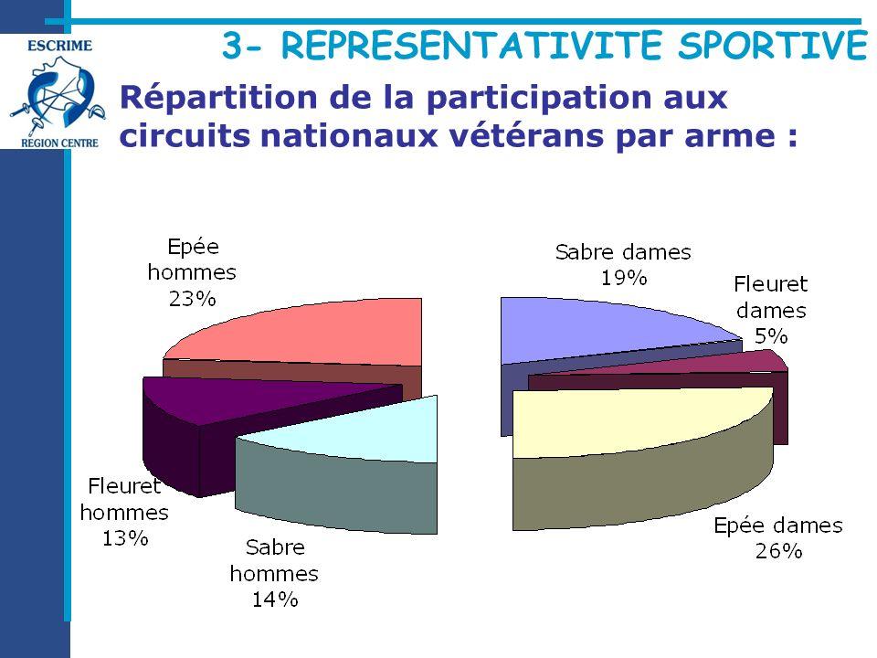 Répartition de la participation aux circuits nationaux vétérans par arme :
